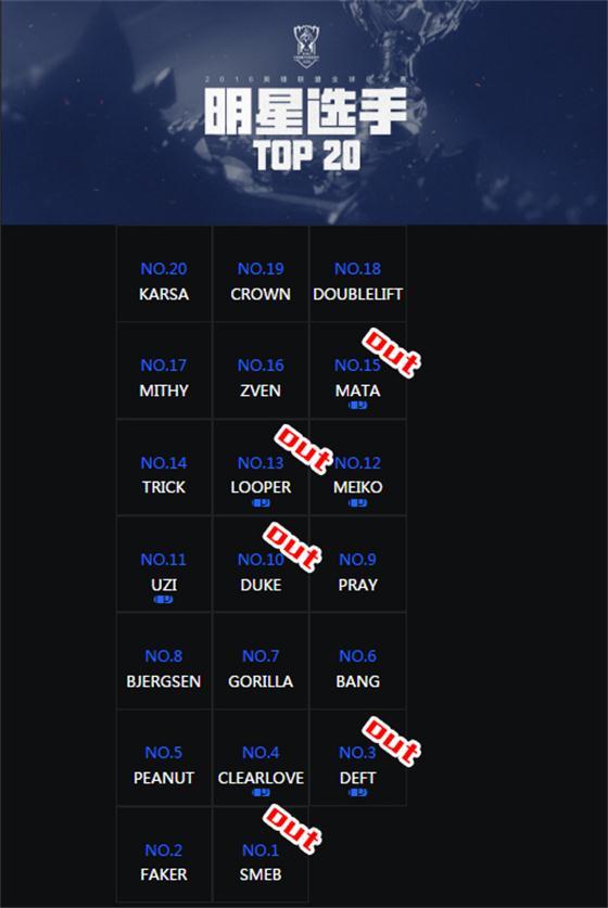 2016年官方评定明星选手TOP20:现有5人未进S7